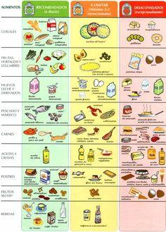 alimentos alcalinos y acidos - Buscar con Google