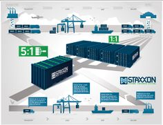 How Staxxon's Technology work for Shipping Container Logistics