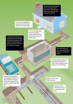 Don't abuse the system: How a Septic Tank Works http://www.familyhandyman.com/plumbing/how-a-septic-tank-works/view-all
