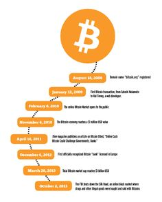 Essential Things that you must know the new Technology called Bitcoin