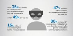 """Seulement, 35% internautes acceptent de communiquer des informations sur leur vie privée, selon le livre blanc publié par Dolist, """"Marketing digital : loi, confiance"""