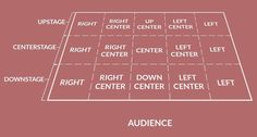 What the Different Stage Directions Really Mean: Stage Diagram