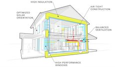 This cross-section shows the features that make passive house buildings super-efficient and extremely comfortable to live and work in. Energy savings of 80 to 90 percent are an added bonus.   Image: RPA