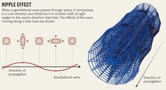 Telescope captures view of gravitational waves : Nature News & Comment