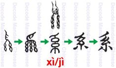 Component 系 a hand holding two strands of silk Learn Mandarin, Chinese Words, Chinese Language, Chinese Characters, Decoding, Hand Holding, Strands, China, Silk