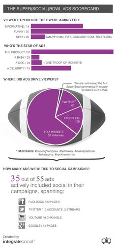 The Super Social Bowl Ads Scorecard [Infographic]