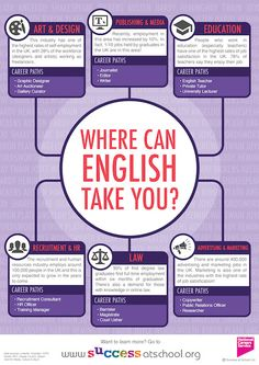 Careers in English | English Careers | Success at School