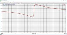 EFHWA VHF – IZ0HCC Ham Radio Antenna, Chart