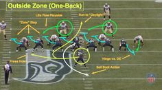 """In today's installment of the """" NFL series at Bleacher Report, former NFL defensive back Matt Bowen breaks down the basics of the zone-running game to give you a better understanding of scheme and execution at the pro level. Football 101, Football Drills, Youth Football, Football Memes, Football Defense, Football Stuff, Football Baby, Understanding Football, Football Formations"""