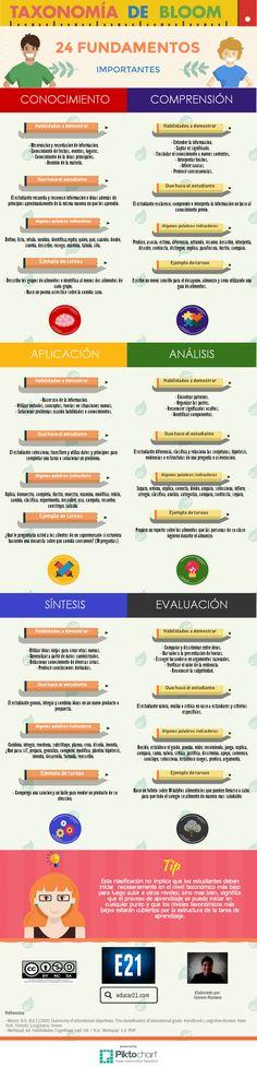 TaxonomíaBloomFundamentoImportantes-Infografía-Educar21