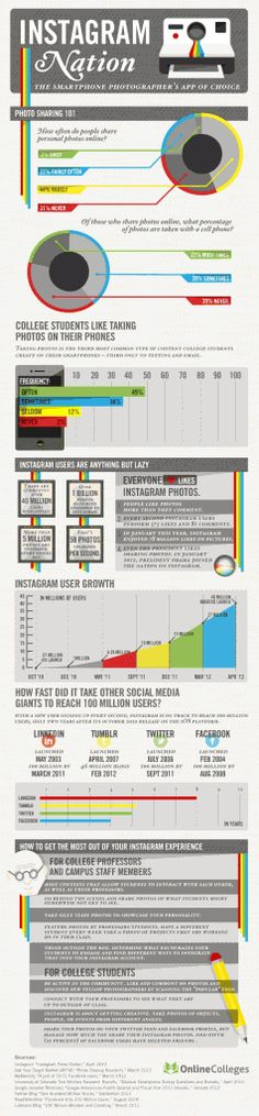 La infografía de Online Colleges comparte importantes datos sobre la red de fotografía Instagram. En ella, por ejemplo, revela que la plataforma tiene un nuevo usuario cada segundo.