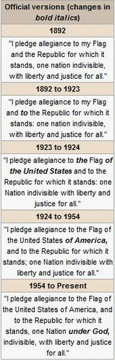 "Official versions of the pledge of allegiance – historical revisions.  > > > > God's Political Party: Rev. Jesse Lee Peterson, a Fox News contributor, tea party activist: ""I think that one of the greatest mistakes America made was to allow women the opportunity to vote,"" Peterson says. ""We should've never turned this over to women. And these women are voting in the wrong people. They're voting in people who are evil who agrees with them who're gonna take us down this pathway of destruction."
