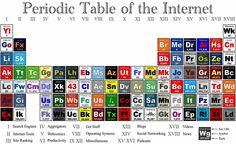 tabla periodica de la #internet