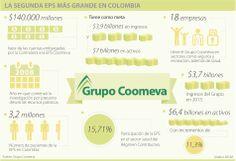 La segunda #EPS más grande de #Colombia #GrupoCoomeva #Salud vía @larepublica_co