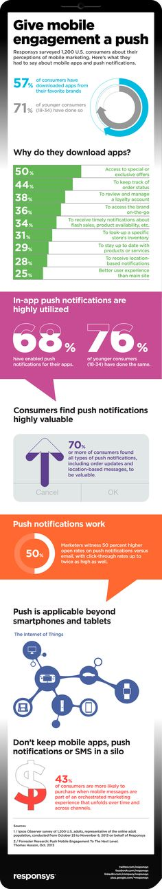Mobile Marketing Push Notification Infographic Responsys recently commissioned a mobile marketing survey of 1,200 U.S. consumers and found that 68 percent of consumers who have downloaded apps, have enabled the push notifications. Among younger consumers (18-34 year olds), it's nearly 80 percent. As you'll see in the infographic below, push is a channel that marketers should not be ignoring.