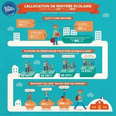 Infographie Allocation Rentrée Scolaire