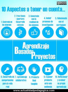 Acércate al Aprendizaje Basado en Proyectos (ABP) (with image) · gesvin ·…