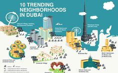 """Jumeirah Park/Jumeirah Islands and Dubailand are the cheapest to rent one-bed units in Dubai's top 10 neighbourhoods"" Read on for more information. www.zoomaproperties.com"