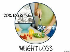 The 80% Diet - 20% Exercise Rule