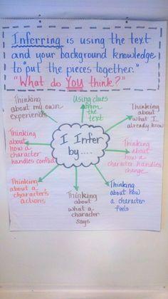Use puzzle pieces Inferring Anchor Chart Fifth grade Standards addressed by using this chart Quote accurately from a text when explaining what the text says explicitly and when drawing inferences from the text is part of Classroom anchor charts - Reading Lessons, Reading Strategies, Reading Skills, Teaching Reading, Reading Comprehension, Comprehension Strategies, Guided Reading, Math Lessons, Close Reading