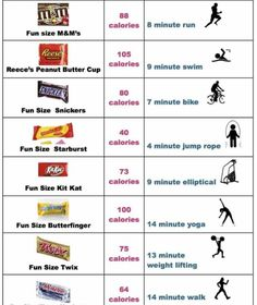 exercises to burn candy bar calories Bikini Fitness, 100 Calories, Burn Calories, Calories Burned Chart, Fun Size Snickers, Fitness Inspiration, Body Inspiration, Calorie Chart, Calorie Counting Chart