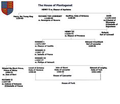 House of Plantagenet
