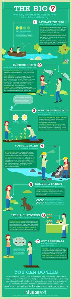 #infographic: The essential 7 Steps for #Marketing and increasing sales www.socialmediamamma.com