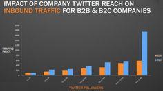 Influence de Twitter sur le trafic des sites d'entreprises BtoB/BtoC