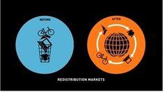 Tendances de consommation : le commerce collaborative sauvera-t-il la consommation ?