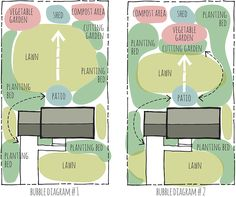 GARDEN DESIGN-Bubble Diagram. Landscape design can feel overwhelming. The best place to start is with a bubble (or functional) diagram.  This is wonderful way to organize your spaces without a lot of detail and drawing investment. The purpose of a functional diagram is to study the relationship of spaces and the movement or visual connections between them.  When planning your landscape it's important to arrange your spaces first with a bubble diagram, then move towards more detail later.