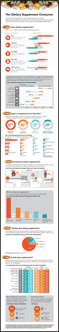 #Dietary #Supplement #Consumer #Private #Label #Infographic