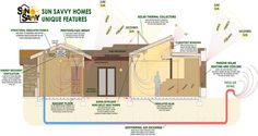 diagram of common things to do for passive solar home