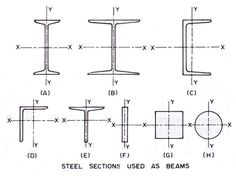 Civil/Structural: Section Designer Cad Designer, Oil And Gas, Civilization, Concrete
