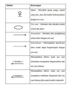 Use Case Diagram (CONTOH, SIMBOL, CARA MEMBUAT, KOMPONEN dll) Use Case, Diagram