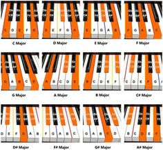 Piano Songs For Beginners, Beginner Piano Music, Piano Music Easy, Piano Lessons For Beginners, Piano Sheet Music, Piano Chord, Piano Notes For Songs, Learn Piano Beginner, C Major