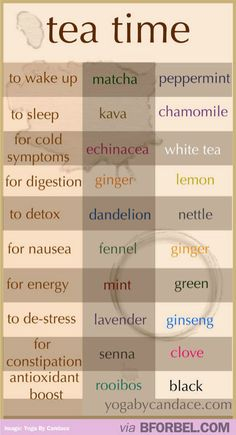 Cheat Sheet: Types Of Tea And What They're Used For…