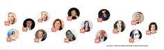 El historial del Klout existe; los números de seguidores son métricas valiosas. Herramientas de control. Pero más allá de los números existen los niveles de influencia que todos como individuos ten…