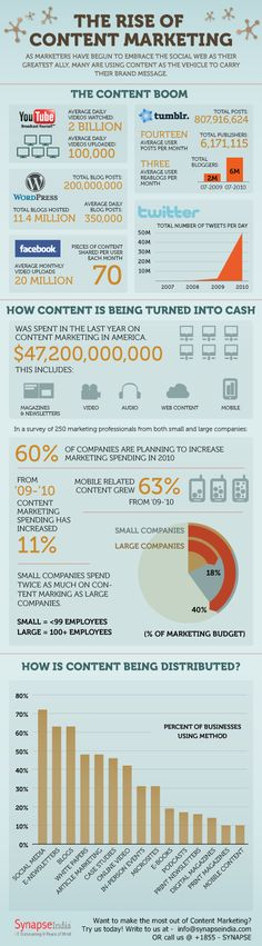 The #rise of #content #marketing
