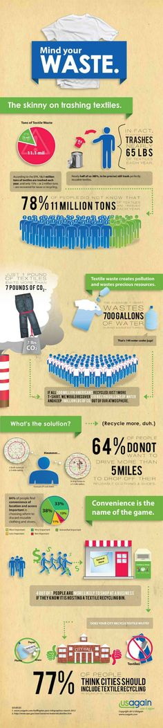 Many Pounds of Textiles Are Trashed Every Year? How Many Pounds of Textiles Are Trashed Every Year? [Infographic]How Many Pounds of Textiles Are Trashed Every Year? Sustainable Living, Sustainable Fashion, Sustainable Ideas, Sustainable Products, Textiles, Eco Bags, Textile Recycling, Recycling Bins, Fashion Infographic
