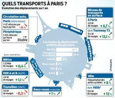 Les Parisiens circulent en bus, en métro, à vélo… mais de moins en moins en auto. Voilà le principal enseignement du bilan des déplacements en...
