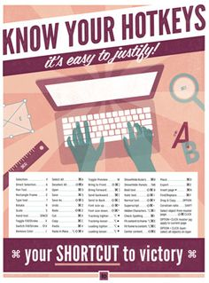 """know your hotkeys - indesign keyboard shortcut poster 
