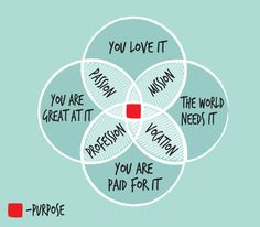 This is an absolutely epic diagram by on finding your life and career purpose. If you want to find your purpose - you can use 3 step formula to find and work towards it! Contact me for more details about life coaching programme! The Words, Venn Diagramme, Live For Yourself, Finding Yourself, You Are The World, When You Know, Live Your Life, Real Life, Life Purpose
