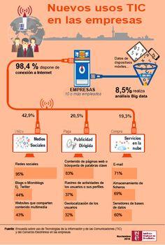 Usos #TIC de las #empresas en #Espana . #TransformaciónDigital