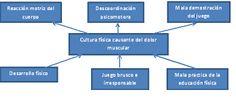 Resultado de imagen para Dominio y control de la motricidad para plantear y resolver problemas