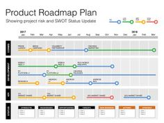 Keynote Roadmap Template with SWOT & PESTLE (Mac Compatible)