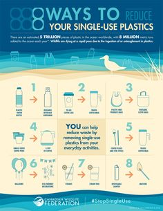 5 Easy Ways to Reduce Plastic at Home - Super Simple - 8 Ways to Reduce your single-use plastics. 5 Rs, Save Environment, Ocean Pollution, Save Our Earth, Tips & Tricks, Lectures, Environmental Science, Environmental Change, Green Life