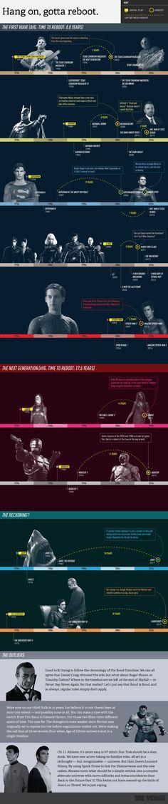 Reboot or die: a visual history of Hollywood's favorite fad