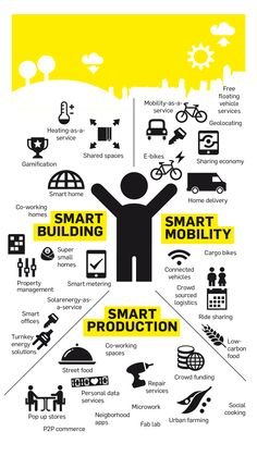 SMART SERVICES will change the way we live and work.