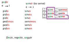 Risultati immagini per verbos de cambio espanoles