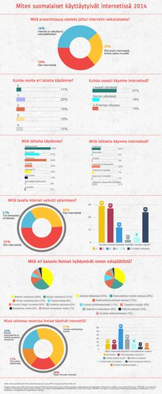 How finnish people use internet 2014. Finnish text only.